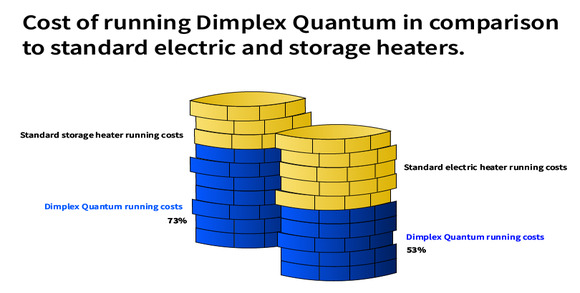 Comparative cost of running new generation Dimplex Quantum heater
